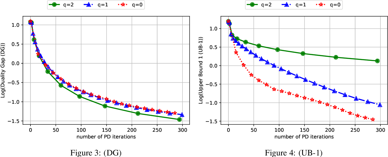 Figure 4 for Scalable First-Order Methods for Robust MDPs