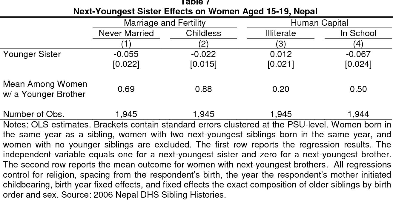 Marriage Institutions and Sibling Competition: Evidence from