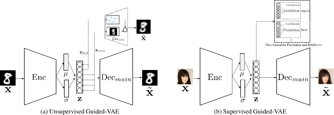 Figure 1 for Guided Variational Autoencoder for Disentanglement Learning