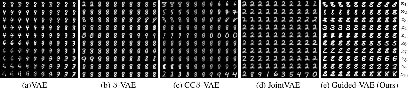 Figure 3 for Guided Variational Autoencoder for Disentanglement Learning