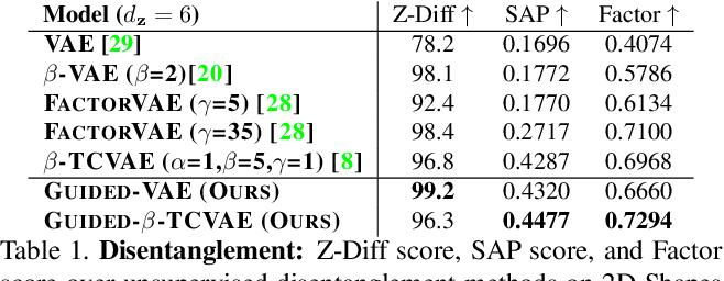 Figure 2 for Guided Variational Autoencoder for Disentanglement Learning