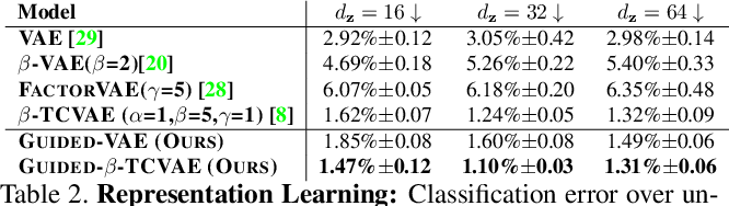 Figure 4 for Guided Variational Autoencoder for Disentanglement Learning