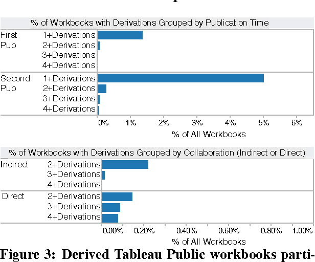 Figure 3 from Public Data and Visualizations: How are Many