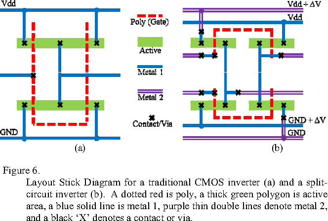 l layout stick diagram for a traditional cmos inverter (a) and