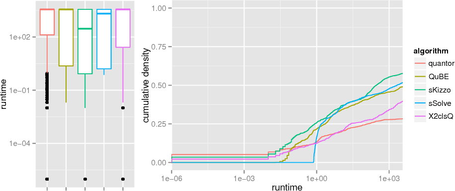 Figure 3 for ASlib: A Benchmark Library for Algorithm Selection