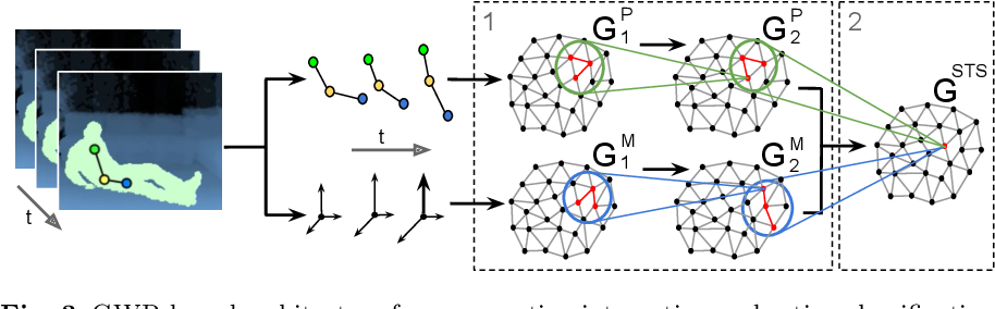 Figure 4 for Human Action Recognition and Assessment via Deep Neural Network Self-Organization
