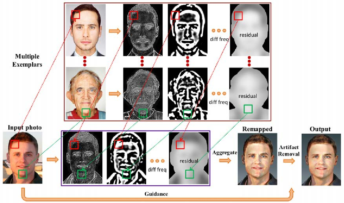 Figure 2 for Stylizing Face Images via Multiple Exemplars