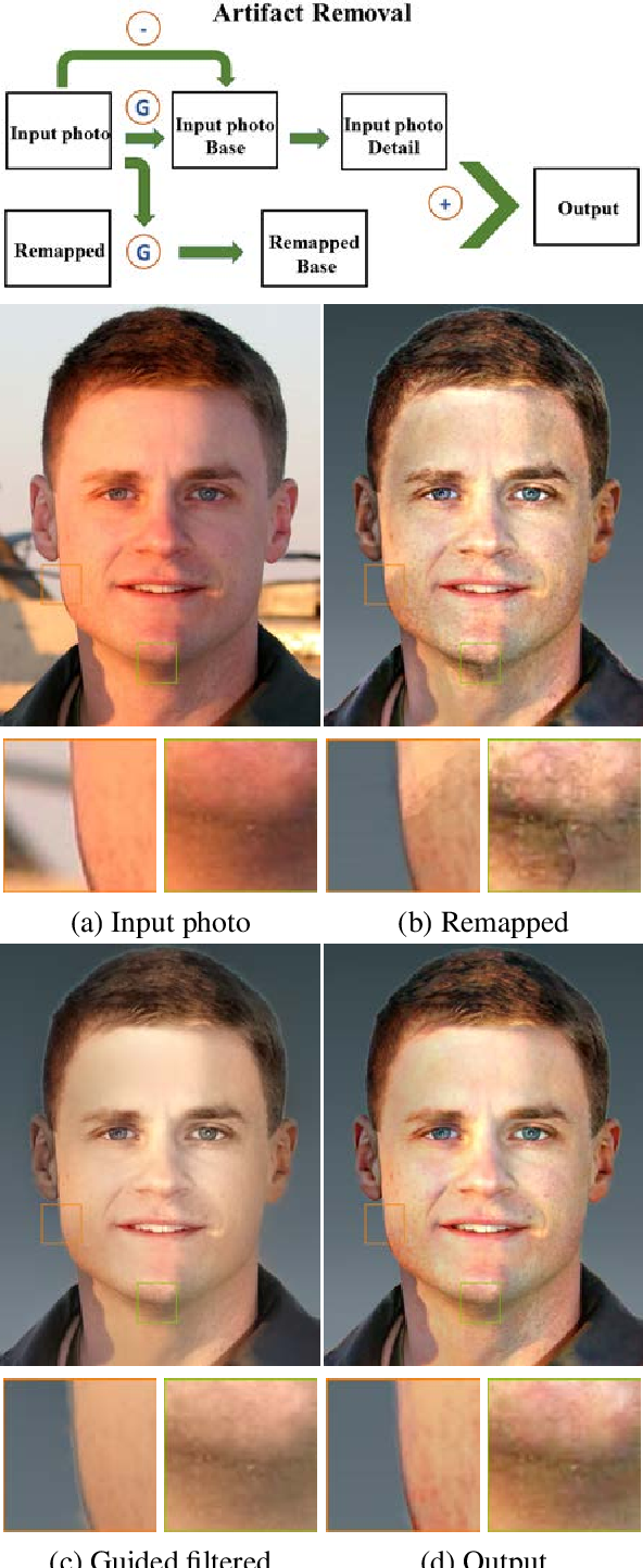 Figure 3 for Stylizing Face Images via Multiple Exemplars