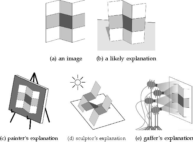 Figure 1 for Shape, Illumination, and Reflectance from Shading