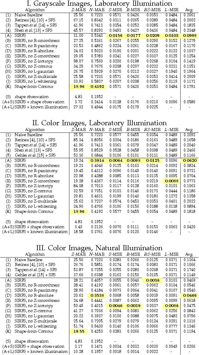 Figure 2 for Shape, Illumination, and Reflectance from Shading