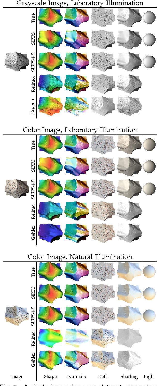 Figure 3 for Shape, Illumination, and Reflectance from Shading