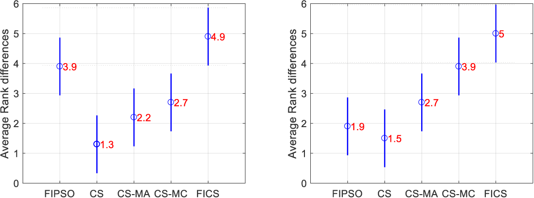 Figure 2 for Multilevel Image Thresholding Using a Fully Informed Cuckoo Search Algorithm