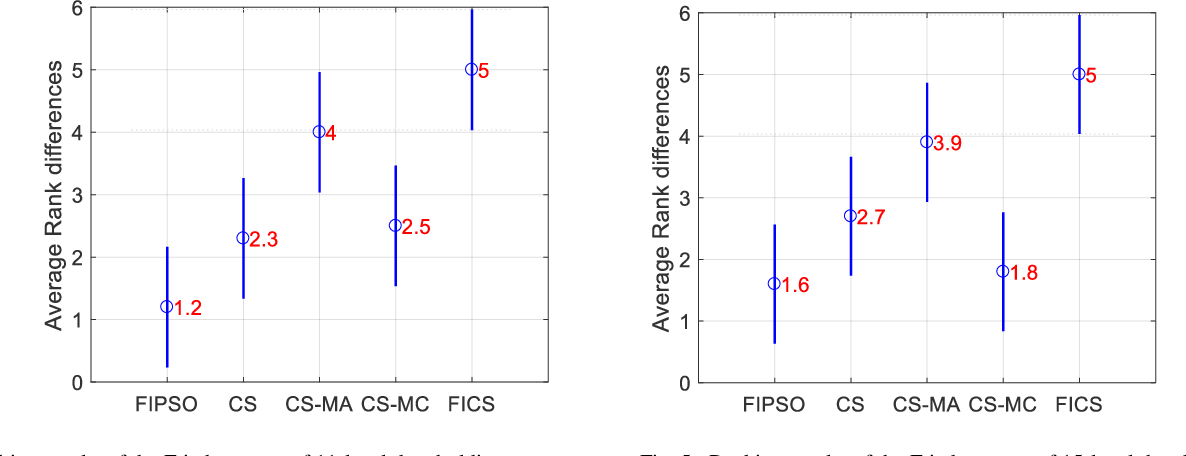 Figure 3 for Multilevel Image Thresholding Using a Fully Informed Cuckoo Search Algorithm