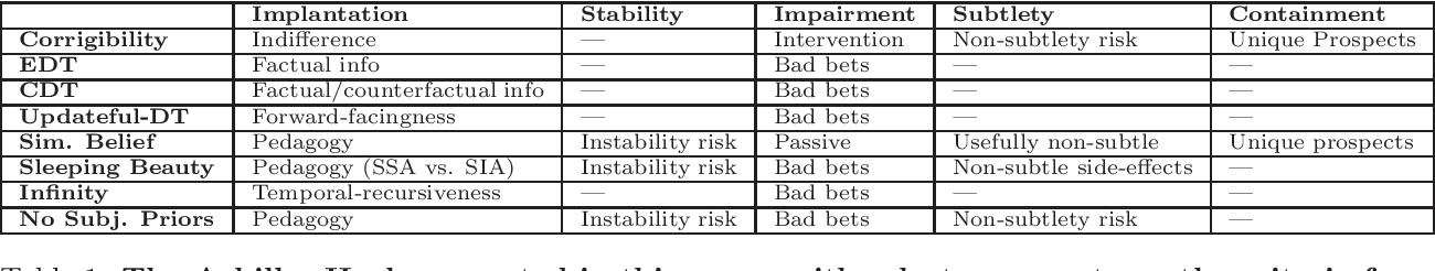 Figure 1 for The Achilles Heel Hypothesis: Pitfalls for AI Systems via Decision Theoretic Adversaries