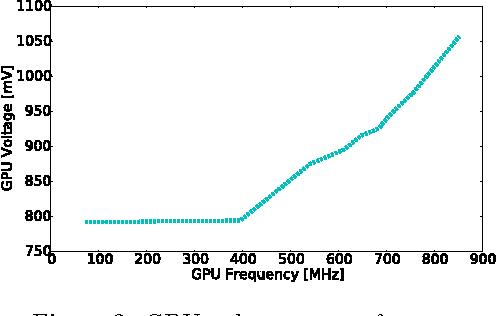 A high-precision, hybrid GPU, CPU and RAM power model for generic
