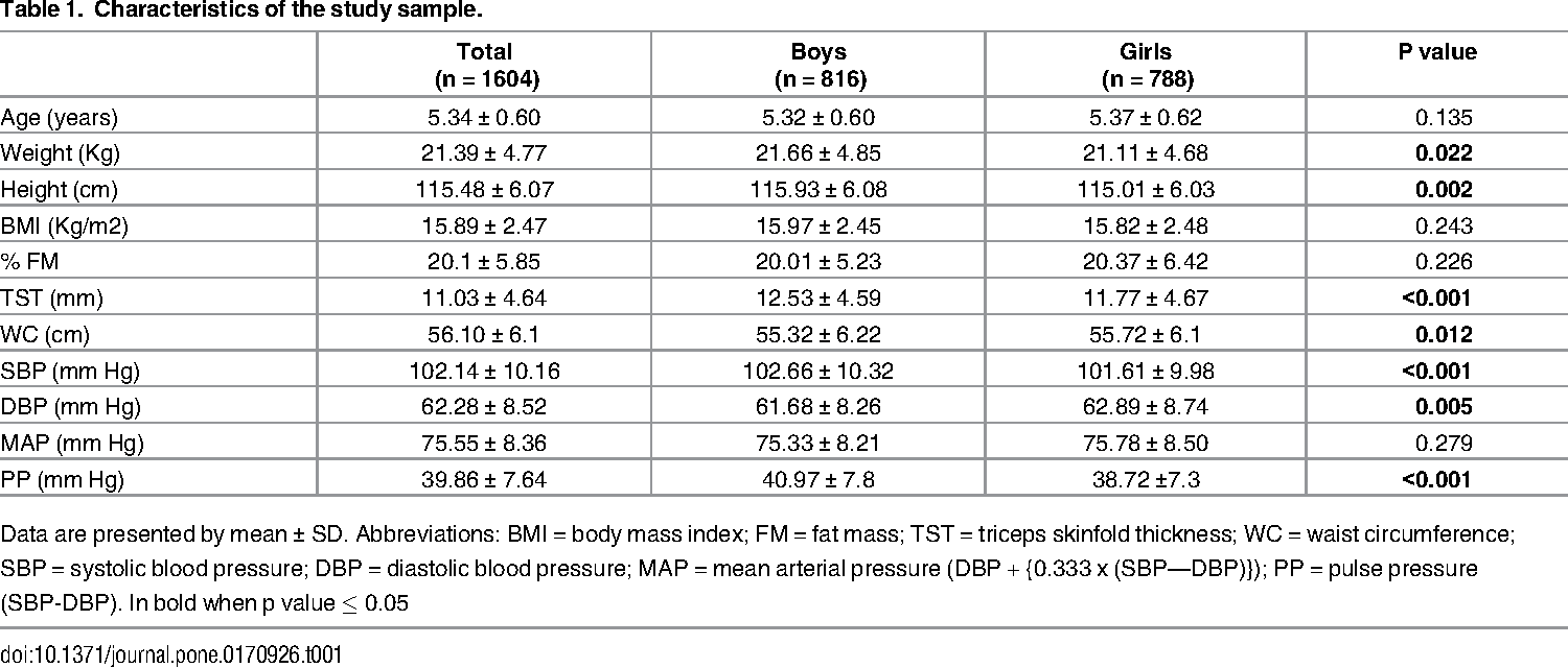 Table 1. Characteristics of the study sample.
