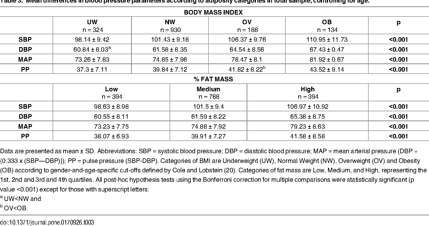 Mean differences in blood pressure parameters according to adiposity  categories in total sample