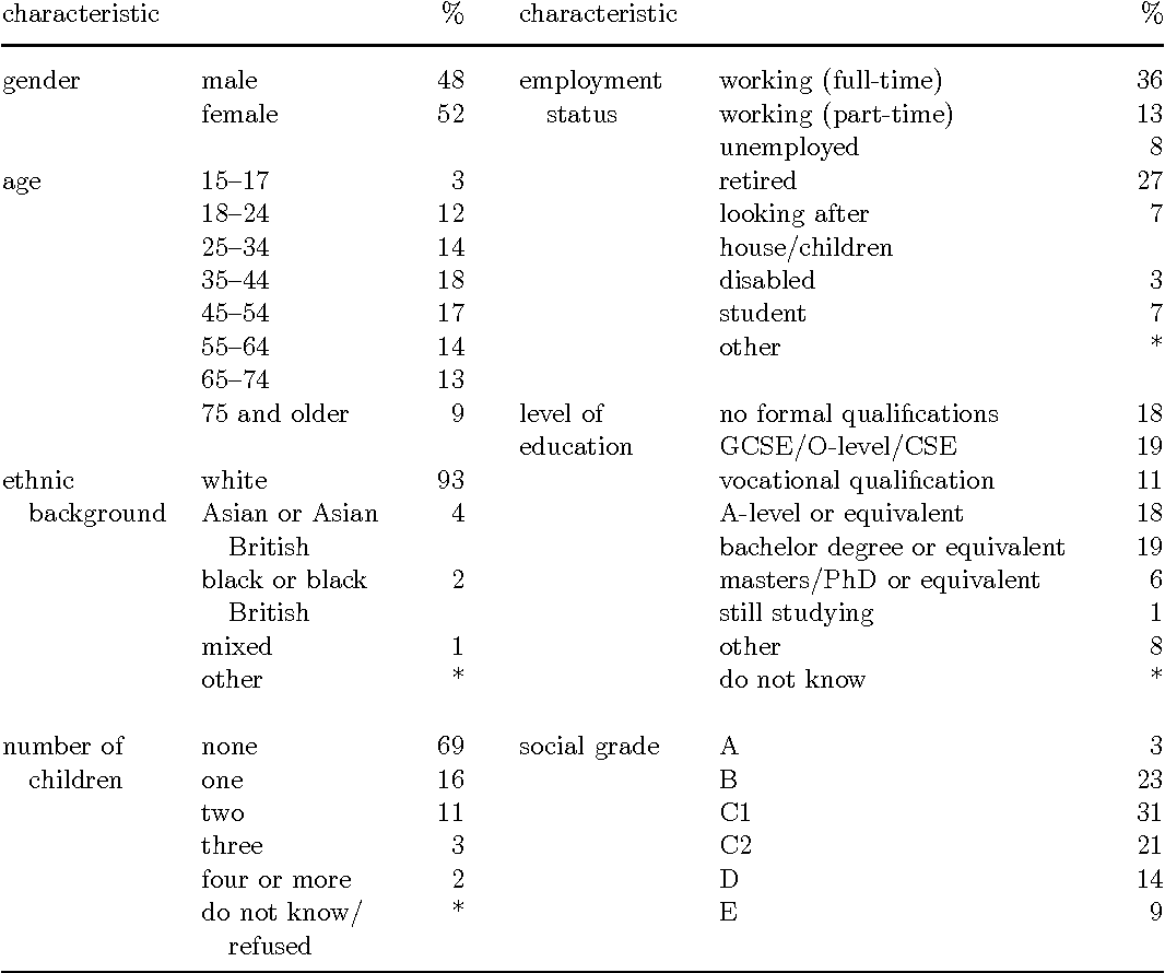 Table 2. Demographic characteristics of the 2010 survey sample (n = 1822). Source: Spence et al. [41] (unweighted dataset, n = 1822). Asterisk (*) denotes a value of less than 1% but greater than zero.