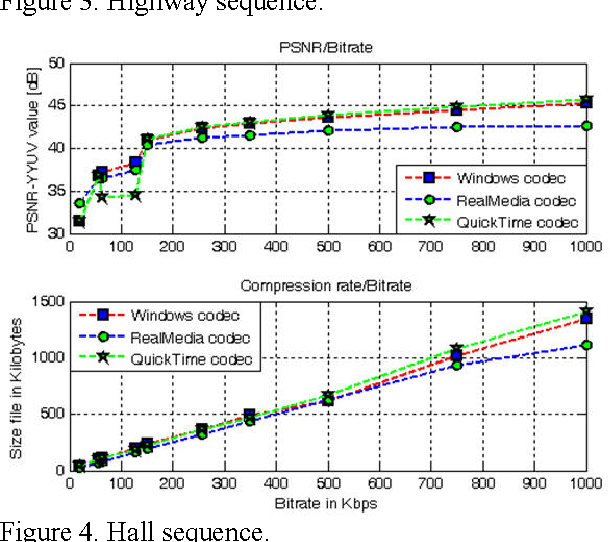 Figure 4 from MPEG-4 AVC/H 264 and VC-1 Codecs Comparison Used in