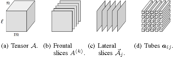 Figure 1 for Image classification using local tensor singular value decompositions