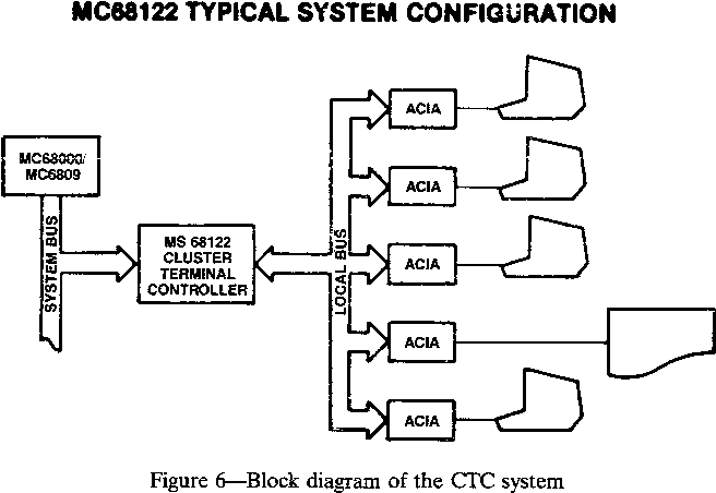figure 6—block diagram of the ctc system