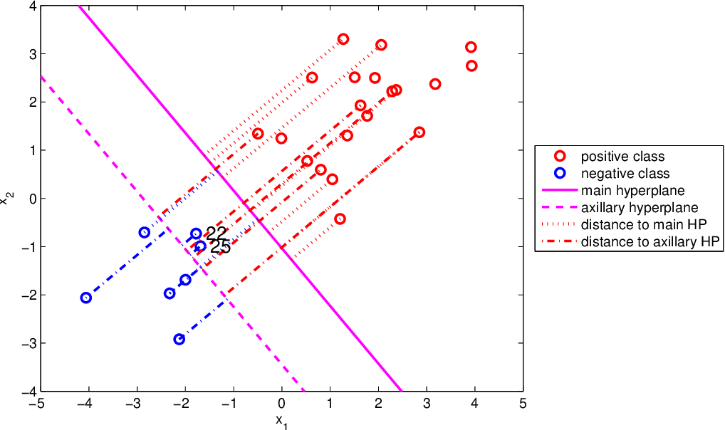 Figure 2 for Distance-weighted Support Vector Machine