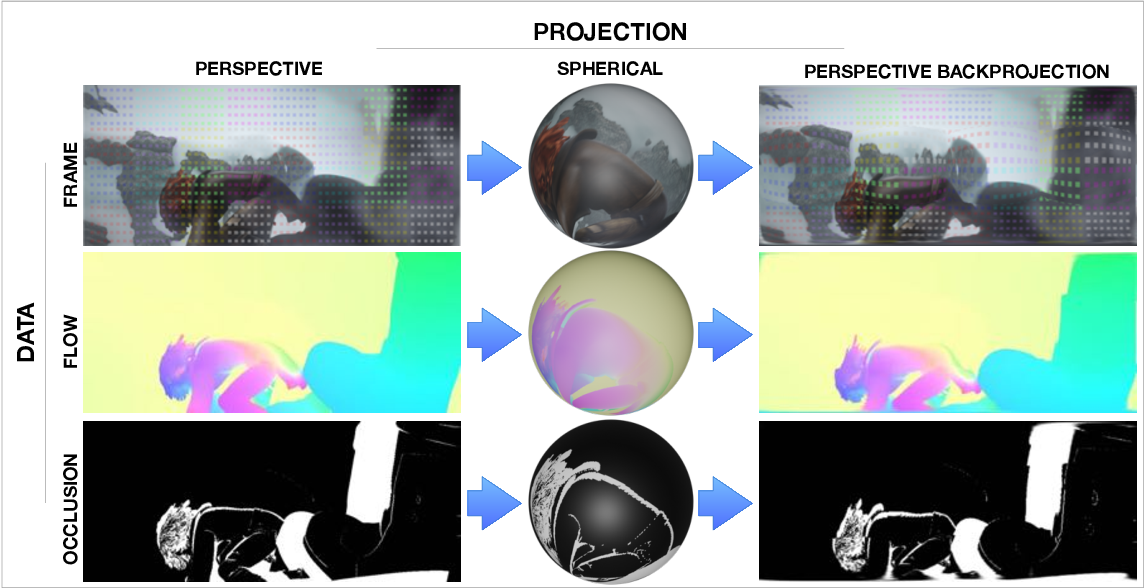 Figure 3 for Revisiting Optical Flow Estimation in 360 Videos