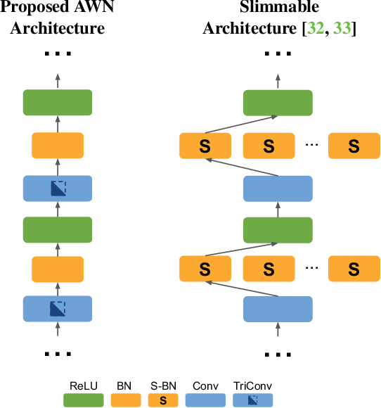 Figure 1 for Any-Width Networks