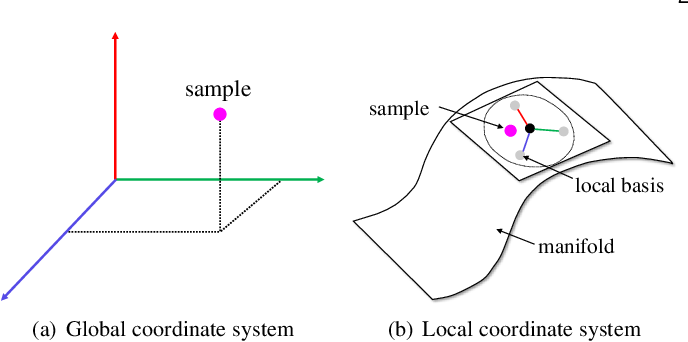 Figure 1 for Improving Generative Adversarial Networks with Local Coordinate Coding