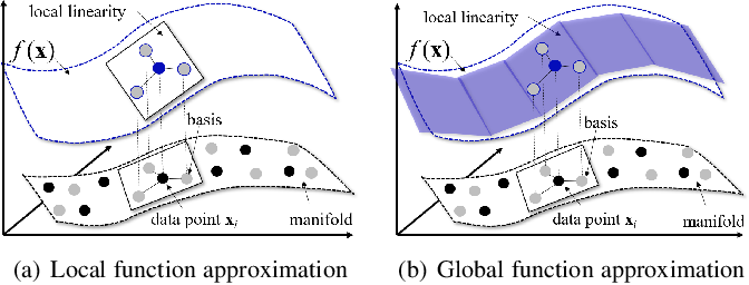 Figure 3 for Improving Generative Adversarial Networks with Local Coordinate Coding