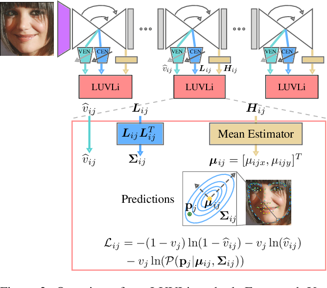 Figure 3 for LUVLi Face Alignment: Estimating Landmarks' Location, Uncertainty, and Visibility Likelihood