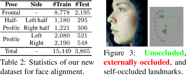 Figure 4 for LUVLi Face Alignment: Estimating Landmarks' Location, Uncertainty, and Visibility Likelihood