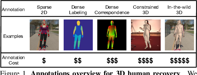 Figure 1 for Delving Deep Into Hybrid Annotations for 3D Human Recovery in the Wild