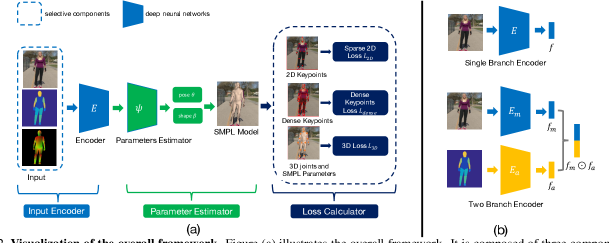 Figure 3 for Delving Deep Into Hybrid Annotations for 3D Human Recovery in the Wild