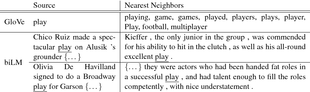 """Table 4: Nearest neighbors to """"play"""" using GloVe and the context embeddings from a biLM."""