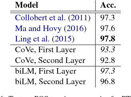 Table 6: Test set POS tagging accuracies for PTB. For CoVe and the biLM, we report scores for both the first and second layer biLSTMs.