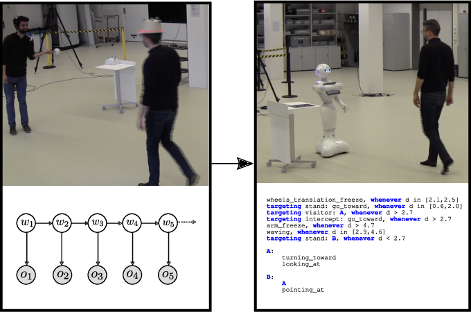 Figure 1 for Automated Generation of Reactive Programs from Human Demonstration for Orchestration of Robot Behaviors