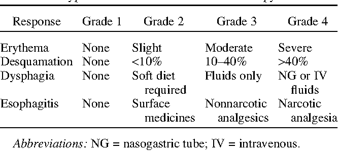 Table 1. Modified World Health Organization toxicity criteria used for toxicity grading of patients treated with hyperfractionated accelerated radiotherapy
