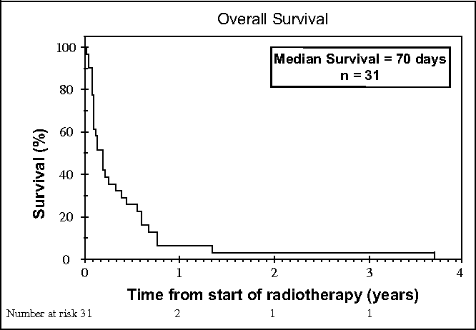 Fig. 1. Overall survival for patients with anaplastic thyroid carcinoma treated with hyperfractionated accelerated radiotherapy.