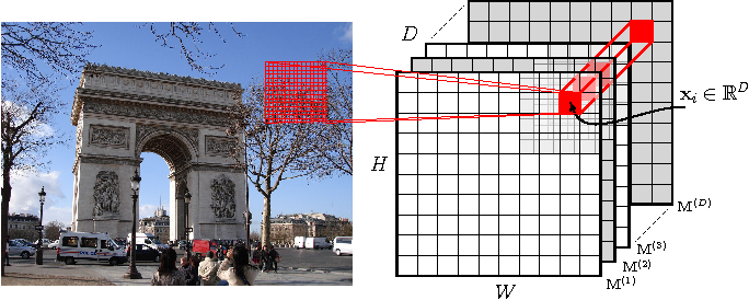 Figure 1 for Where to Focus: Query Adaptive Matching for Instance Retrieval Using Convolutional Feature Maps