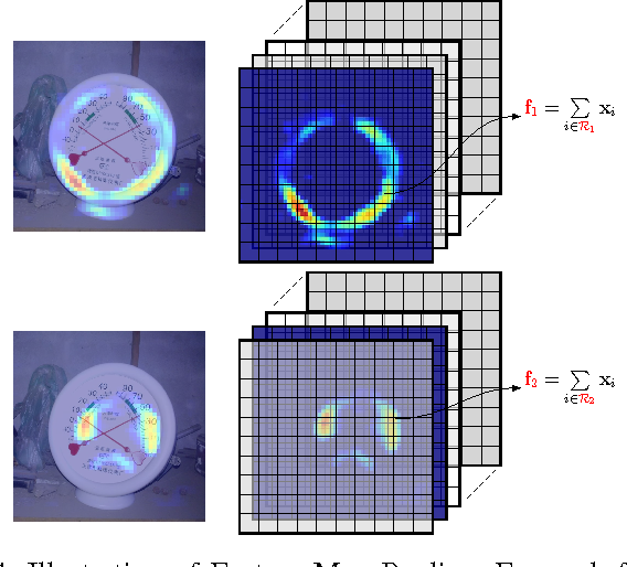 Figure 4 for Where to Focus: Query Adaptive Matching for Instance Retrieval Using Convolutional Feature Maps