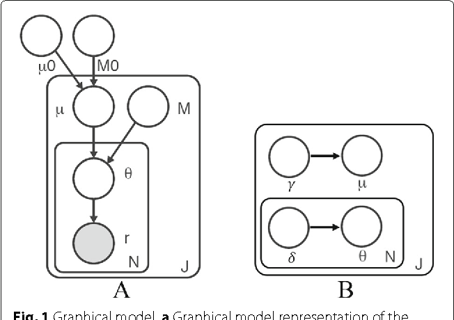 Figure 1 for Variational inference for rare variant detection in deep, heterogeneous next-generation sequencing data