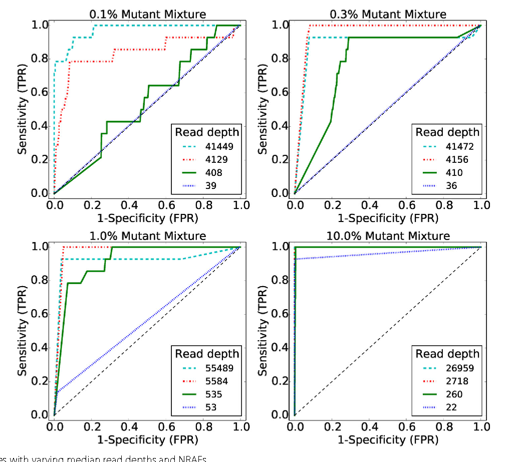 Figure 3 for Variational inference for rare variant detection in deep, heterogeneous next-generation sequencing data