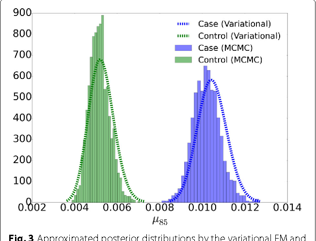 Figure 4 for Variational inference for rare variant detection in deep, heterogeneous next-generation sequencing data