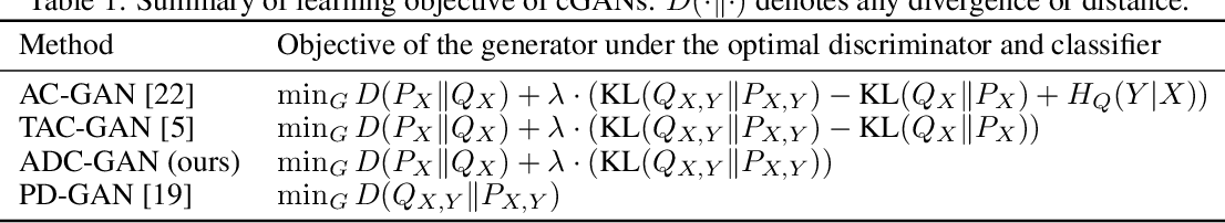 Figure 2 for cGANs with Auxiliary Discriminative Classifier