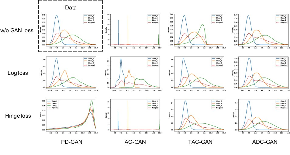 Figure 3 for cGANs with Auxiliary Discriminative Classifier
