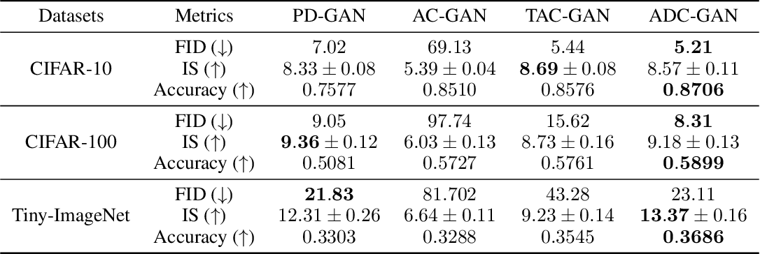 Figure 4 for cGANs with Auxiliary Discriminative Classifier
