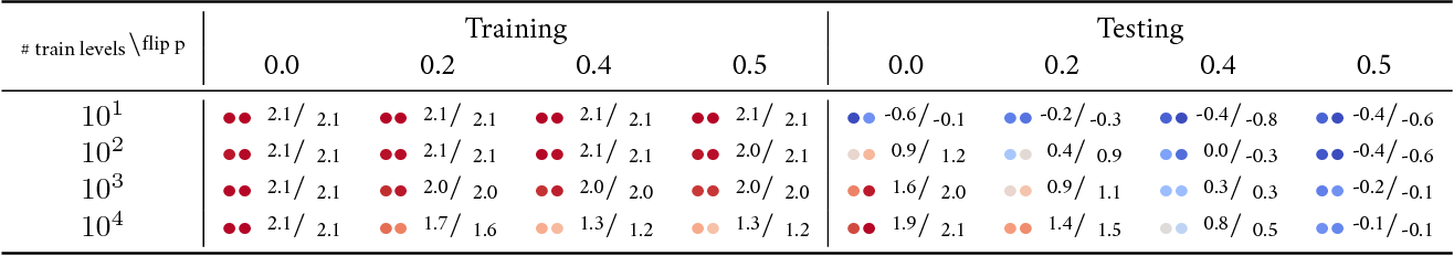 Figure 4 for A Study on Overfitting in Deep Reinforcement Learning