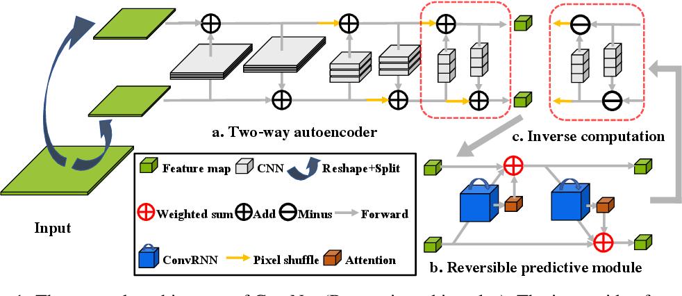 Figure 1 for CrevNet: Conditionally Reversible Video Prediction