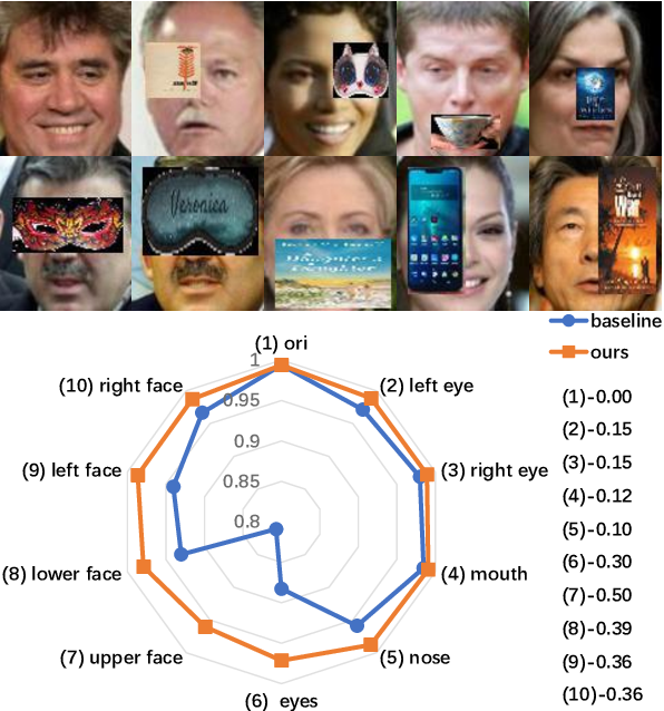 Figure 1 for End2End Occluded Face Recognition by Masking Corrupted Features